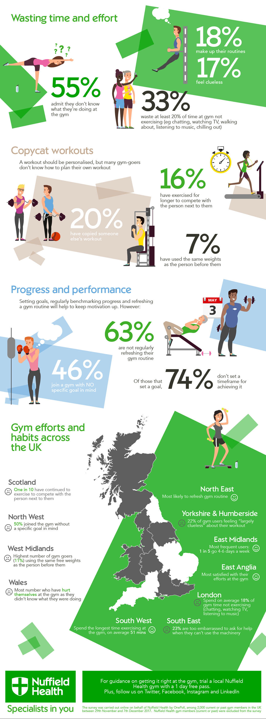 bad gym habits infographic