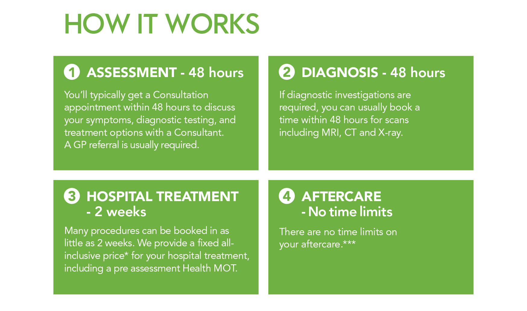 Paying for yourself works in 4 steps. Assessment, Diagnosis, Treatment and Aftercare