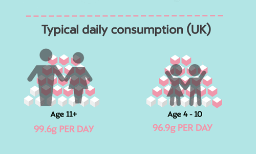 Sugar balance infographic showing typical daily consumption