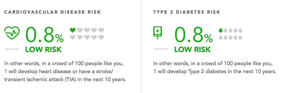 Health Heart Diabetes Risk Calculator