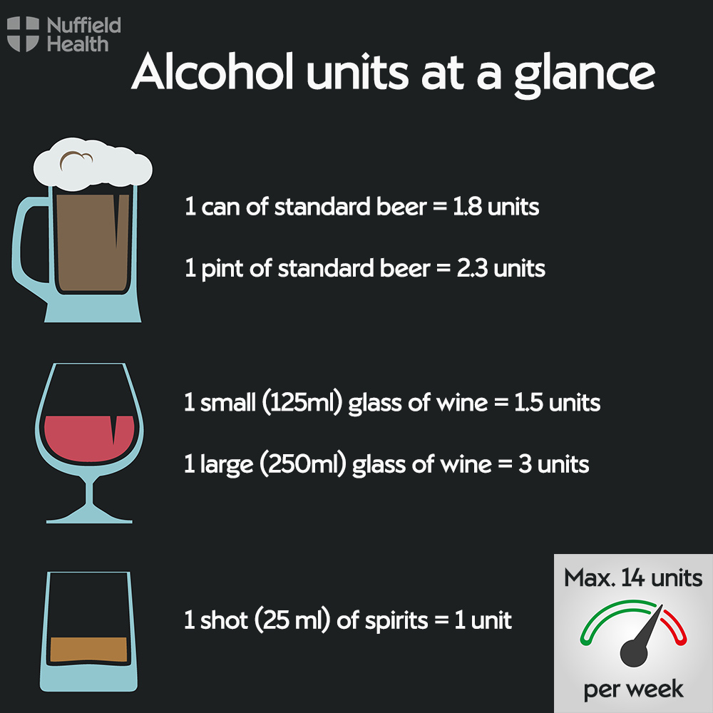 Alcohol units at a glance