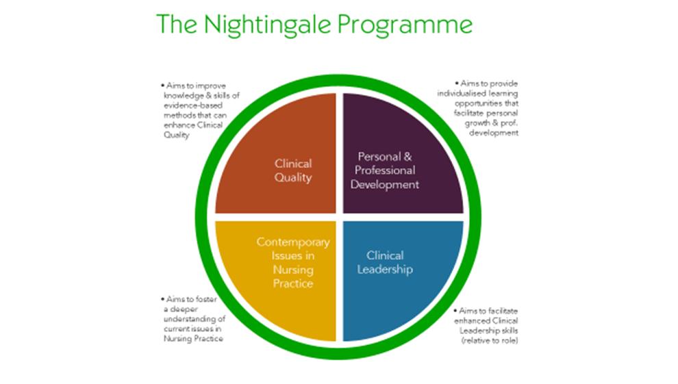 Nightingale Programme