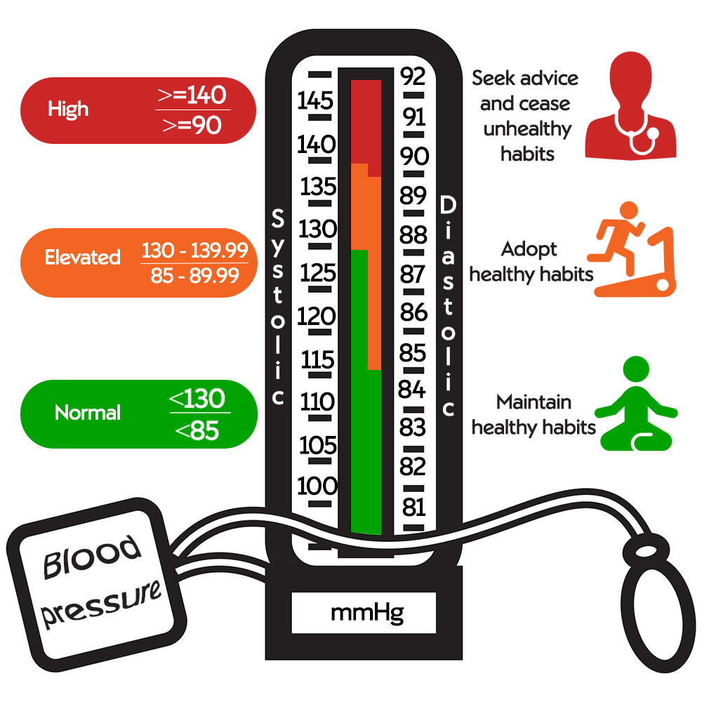 Blood Pressure Numbers Explained Nuffield Health